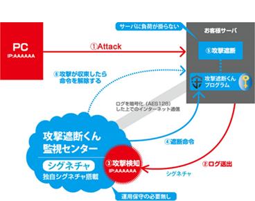 【攻撃遮断くん】をベースにしたLMSサーバ対応クラウド型セキュリティサービス