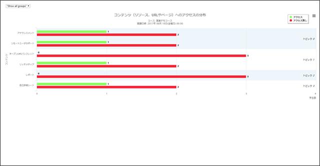 コンテンツ利用状況グラフ画面(管理者)