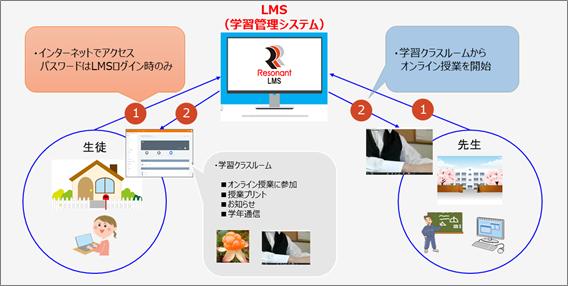 LMS利用イメージ